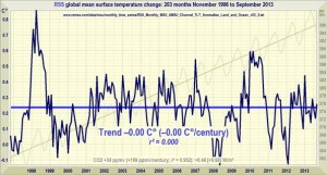 RSS_No_warming_since_Nov1996