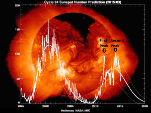 sunspot-numbers