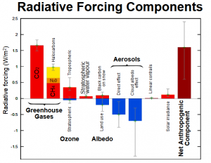radiative-forcing-components