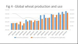 wheat_prod_use_jan2016
